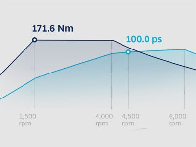 Graphic showing the performance of the new Hyundai i20's low power engine.