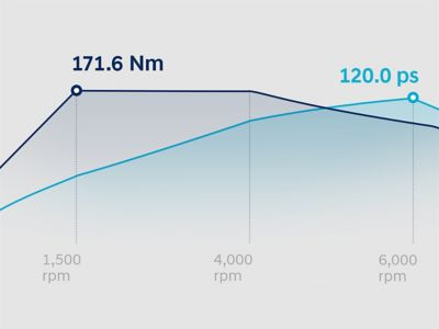 Graphic showing the performance of the new Hyundai i20's power engine.