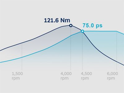 Graphic showing the performance of the new Hyundai i20's powertrain.