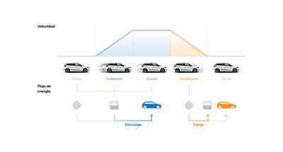Ilustración gráfica del sistema de regeneración del nuevo Hyundai i20.