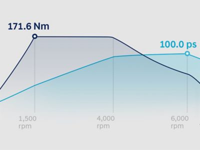 Graphic showing the performance of the Hyundai i20 Coupe's powertrain.