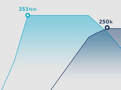 Maximální výkon a točivý moment šestistupňového motoru v novém modelu Hyundai i30 N.