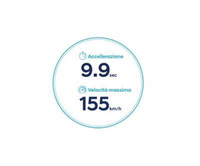 Icone dell'accelerazione e della velocità massima di Nuova Hyundai Kona Electric con batteria da 39,2 kWh.