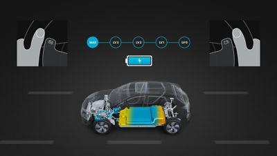 Grafica che illustra la modalità a 1 comando in Nuova Hyundai Kona Electric.