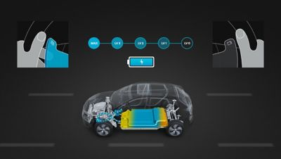 Grafica che illustra la funzionalità di frenata a recupero regolabile in Hyundai KONA Electric.