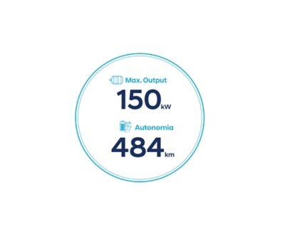 Icone dell'autonomia di 484 km e potenza massima di 150 kW di Nuova Hyundai Kona Electric con batteria da 64 kWh.