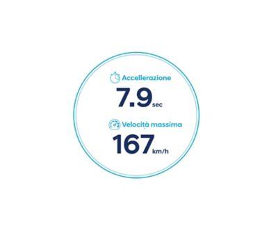 Icone dell'accelerazione e della velocità massima di Nuova Hyundai Kona Electric con batteria da 64 kWh.