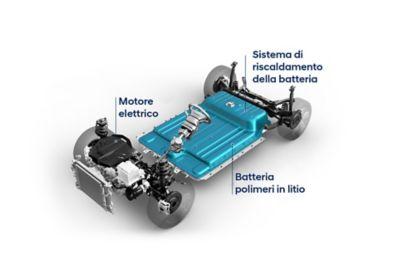 Il sistema elettrico Hyundai in sintesi.