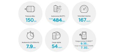 Gráfico de la potencia del nuevo Hyundai KONA Eléctrico.