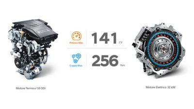 Immagine che mostra il motore a benzina ed elettrico di nuova KONA Hybrid e la loro potenza.