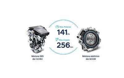 Il motore a benzina e il motore elettrico del SUV compatto Nuova Hyundai KONA Hybrid.