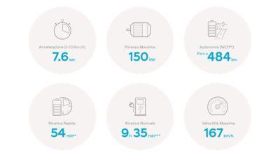 Grafico che mostra i dati della potenza della batteria e del motore di KONA Electric
