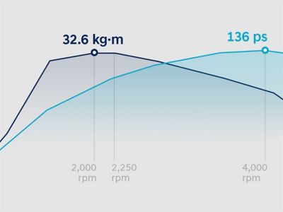 Graph showing the power dynamics of the Hyundai Tucson.