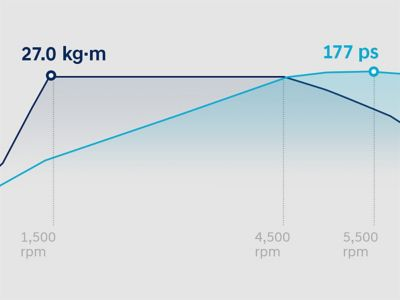 Graph showing the power dynamics of the new Hyundai Tucson.