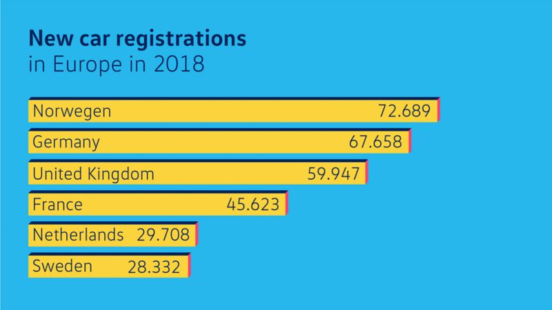 Info graphic, new electric vehicle registrations in Europe