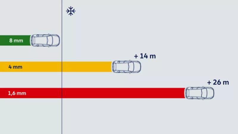 폭스바겐 휠 & 타이어 겨울용 타이어 뛰어난 접지력 짧아진 제동 거리