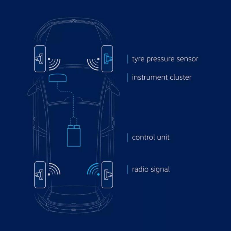폭스바겐 휠과 타이어 타이어 압력 모니터링 시스템 이미지