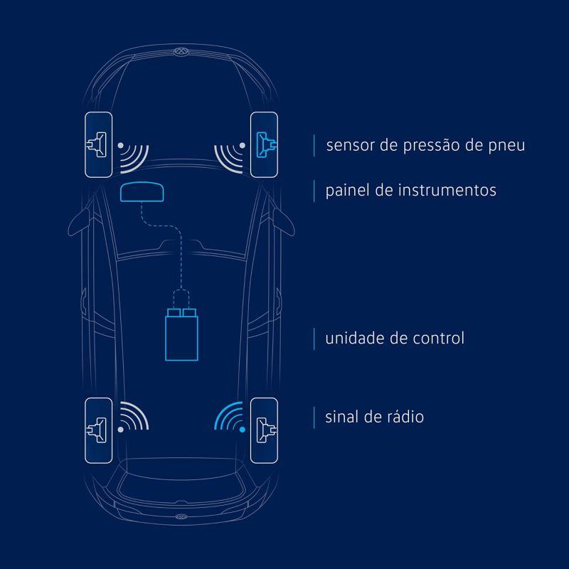 Ilustração do sistema de monotorização de pressão dos pneus