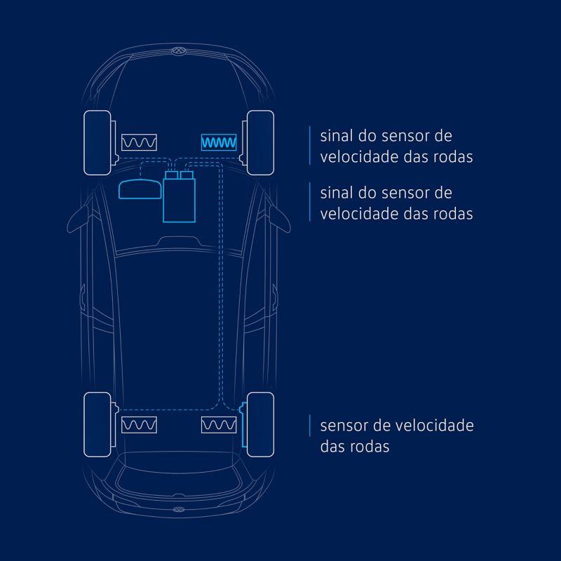 Ilustração do sistema de monotorização de pneus - sistema indirecto