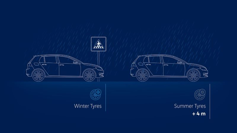 Visualisation of braking distances with winter tyres vs summer tyres on a wet road at 90 km/h