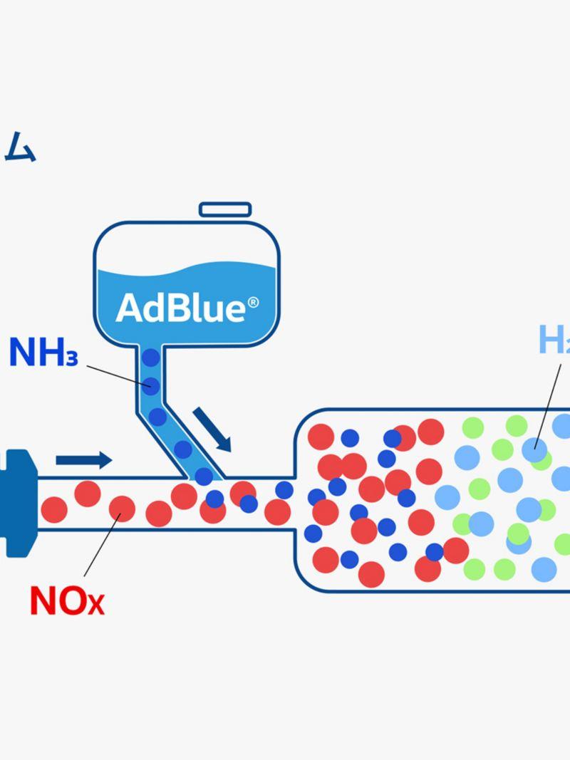 AdBlue®(NH₃)を噴射することで、排出ガスに含まれる窒素酸化物(NOx)を窒素(N₂)と水(H₂O)に分解する