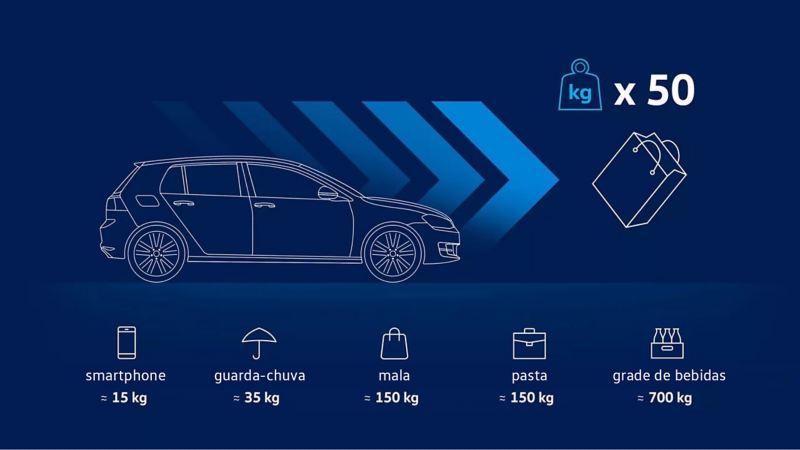 Ilustração do peso dos objectos em caso de acidente a 50 km/h