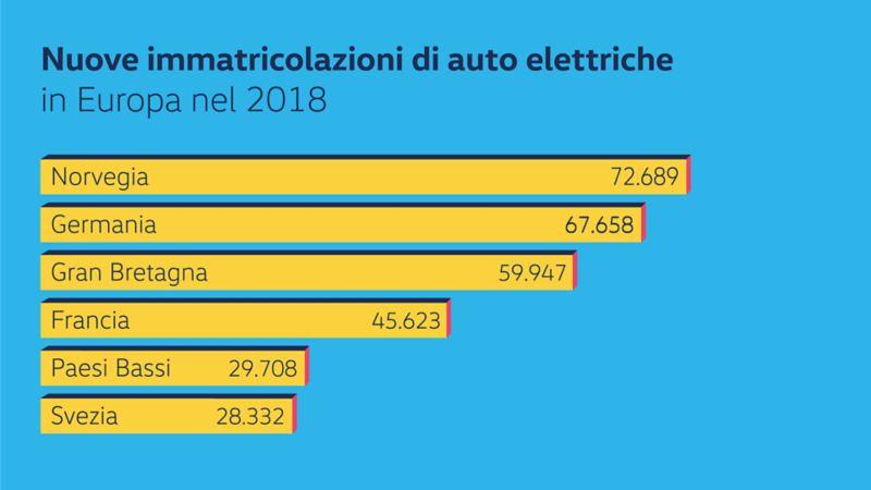 Statistiche sulle immatricolazioni auto elettriche in Europa