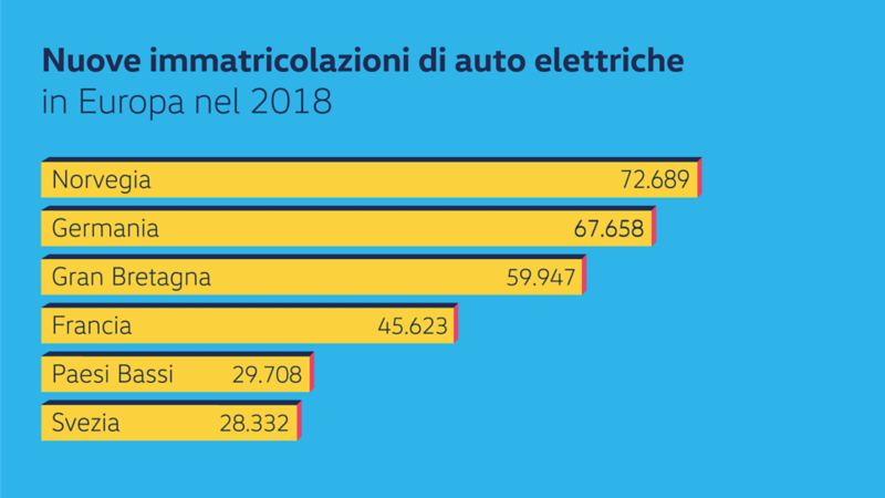 Grafica informativa, immatricolazioni di auto elettriche in Europa