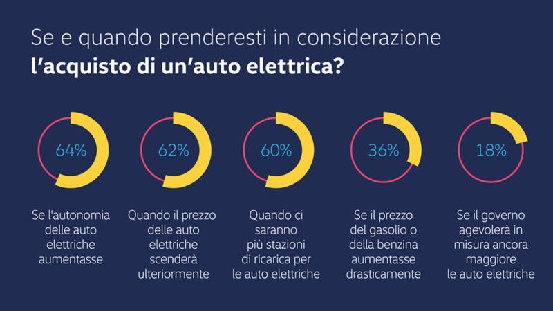 Grafica informativa, quando acquistare un'auto elettrica
