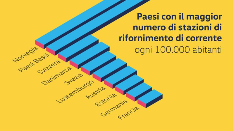 Statistiche sulla presenza delle stazioni di ricarica in Europa
