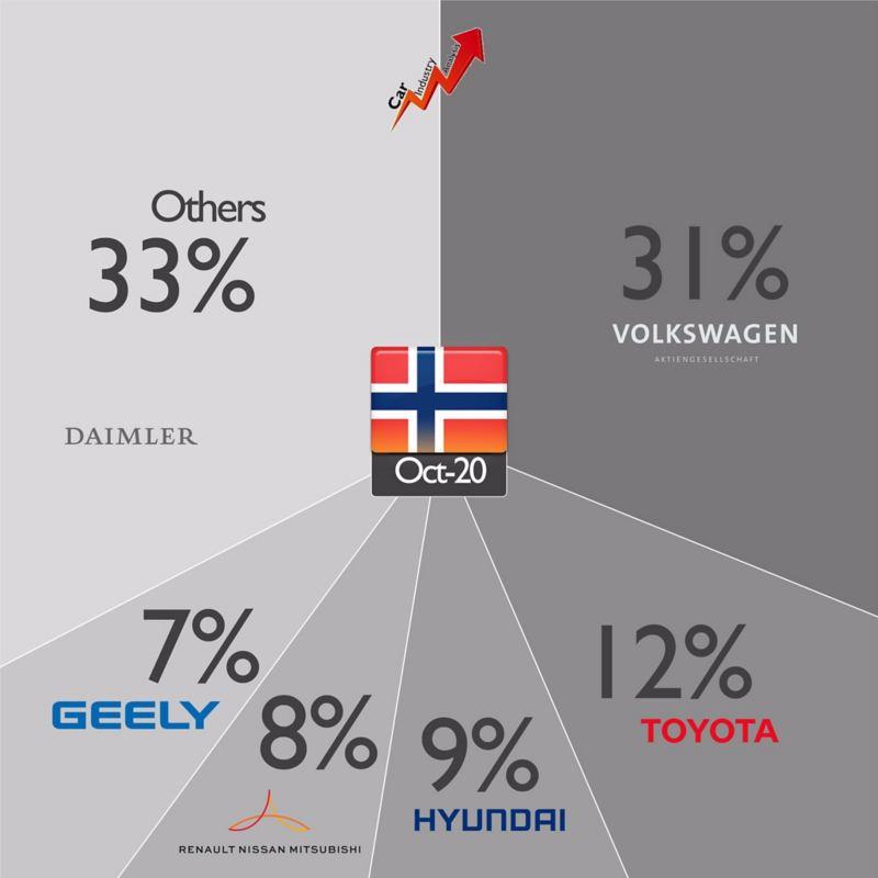 cuota mercado noruega
