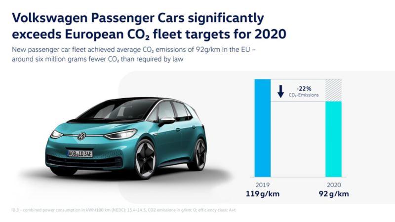 W 2020 roku marka Volkswagen ograniczyła w Europie emisję dwutlenku węgla do poziomu znacznie niższego niż wyznaczony limit