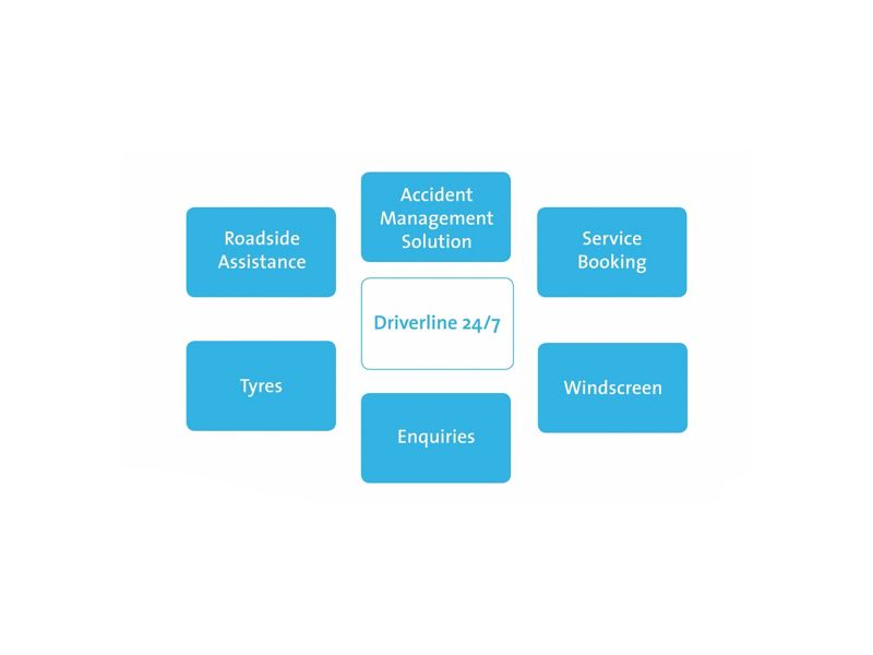 Driverline services presentation