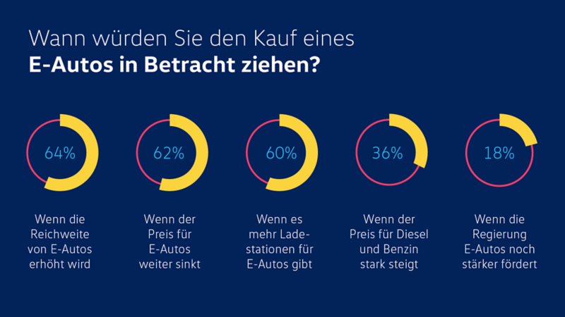 Infografik wann ein Elektroauto kaufen