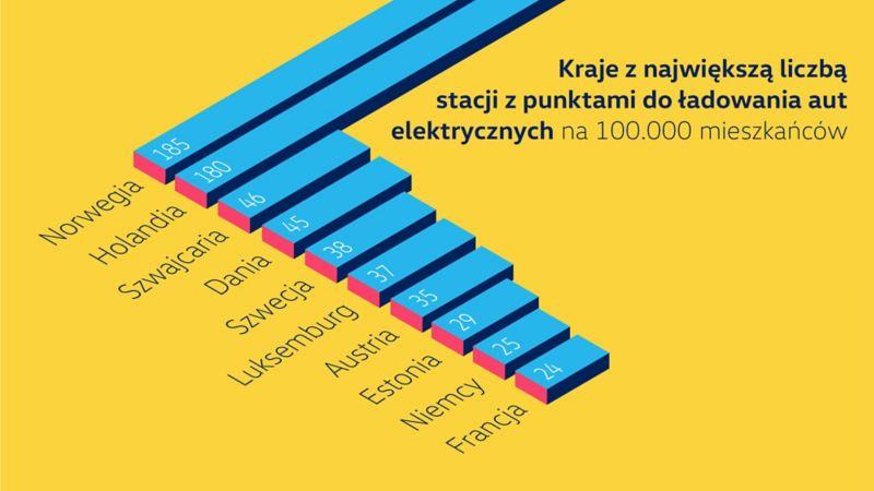 Stacje ładowania w Europie - infografika