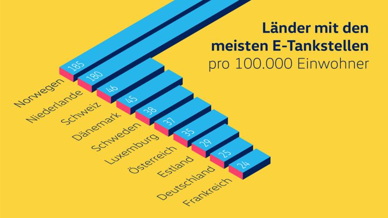 Ladestationen in Europa Infografik
