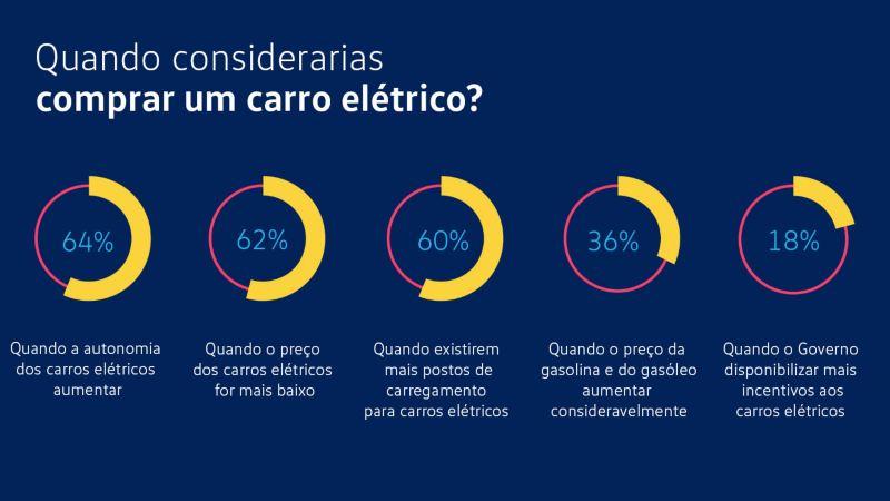Infografia de incentivos a comprar um automóvel elétrico