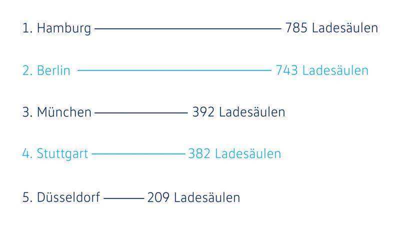 Liste mit den fünf deutschen Städten, in denen es die meisten Ladesäulen gibt.