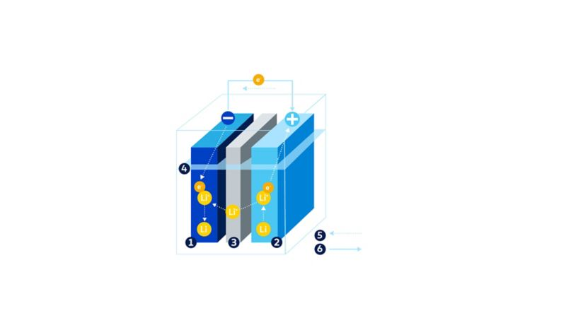 Os componentes da bateria de iões de lítio