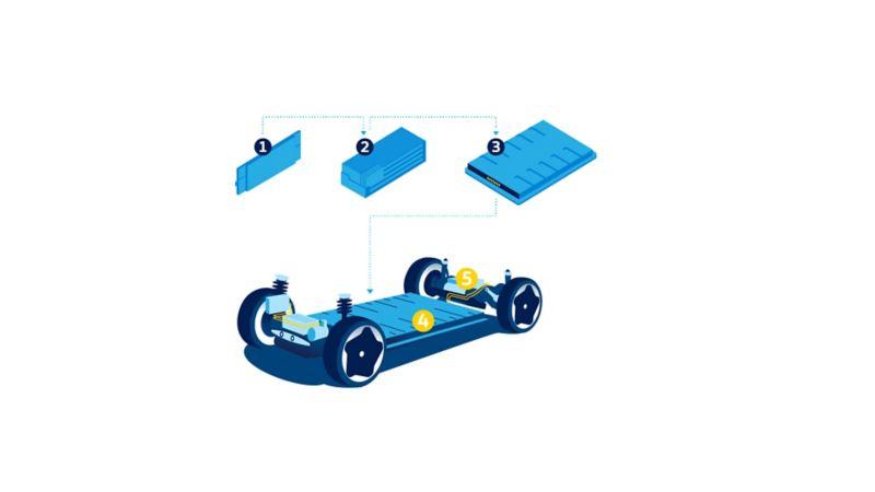 Volkswagens batterisystem