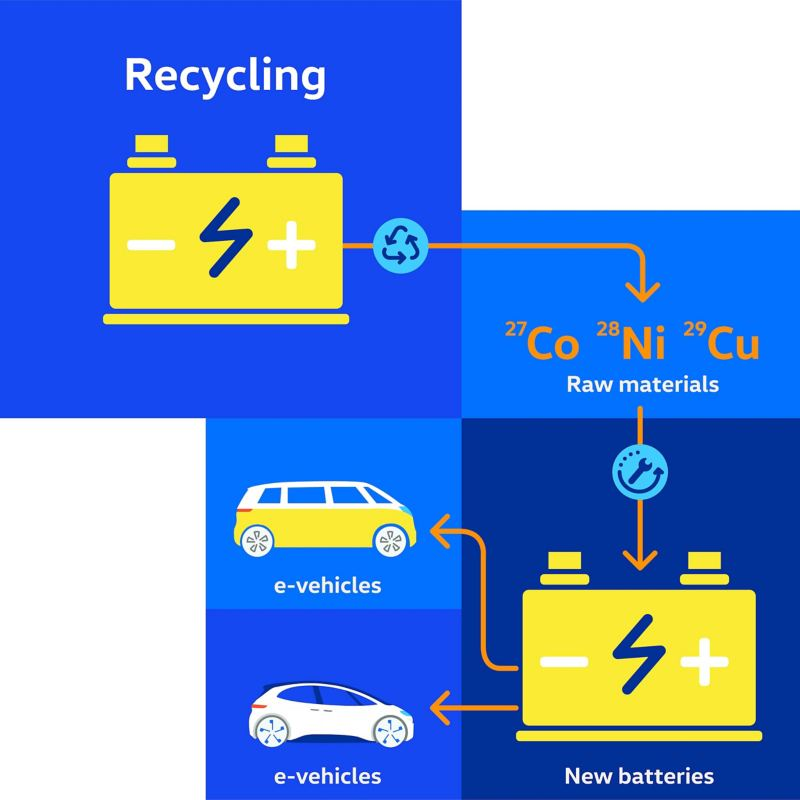 Chart Recycling of an electric vehicle battery