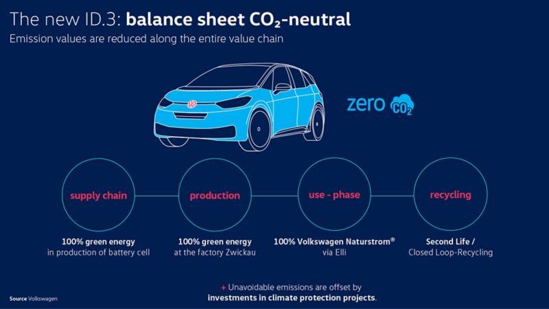 Supplychain bilproduksjon til Volkswagen ID.3 elbil
