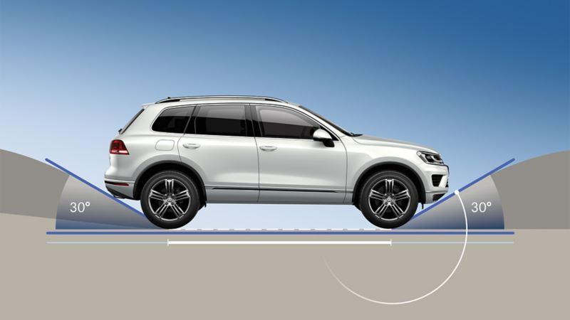 Schematyczne przedstawienie kąta natarcia/zejścia w VW Touaregu