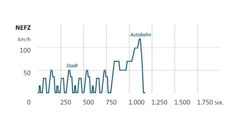 NEDC diagram, bränsleförbrukning och utsläppsvärden som jämför olika bilar.