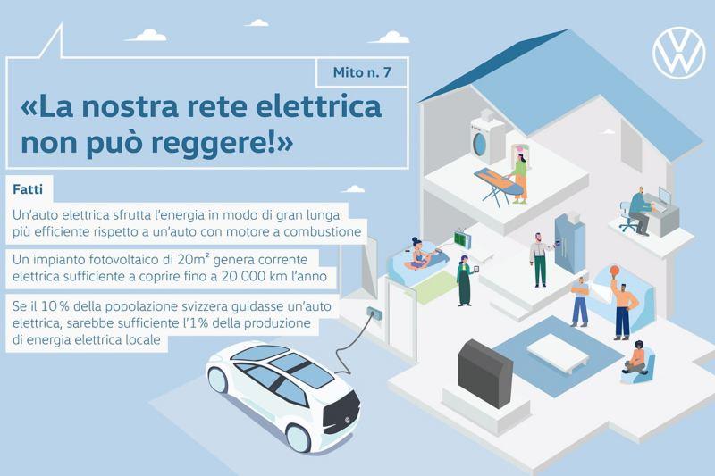 Mito n. 7 «La nostra rete elettrica non può reggere!»
