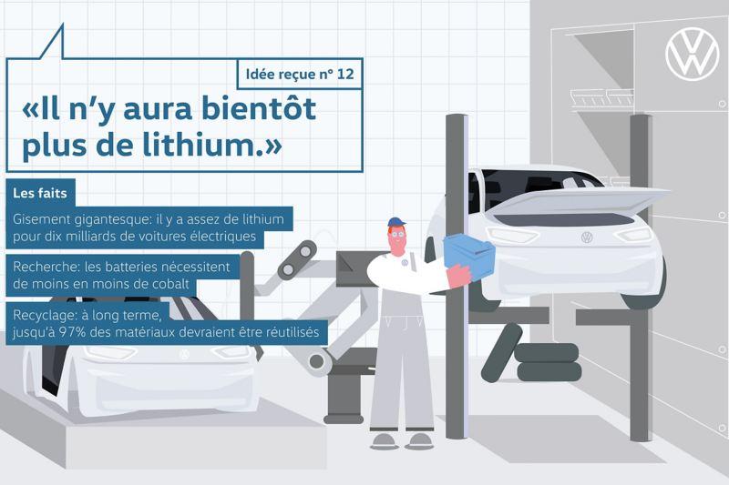Idée reçue no 12 «Il n'y aura bientôt plus de lithium.»