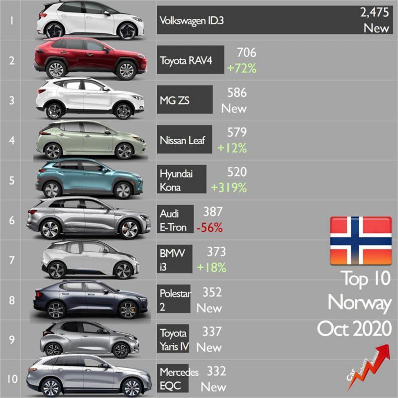 ventas id3 noruega