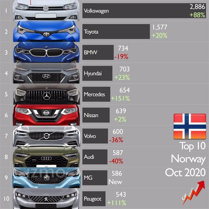 ventas volkswagen noruega