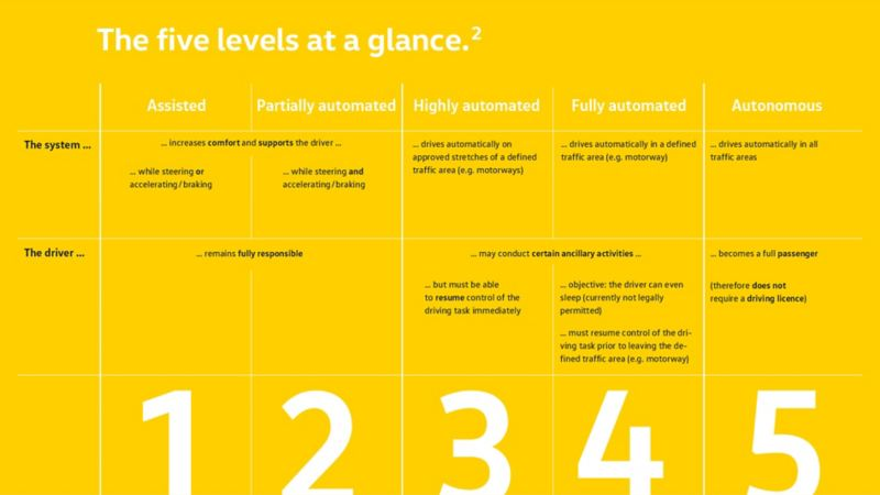 The five levels for autonomous driving at a glance