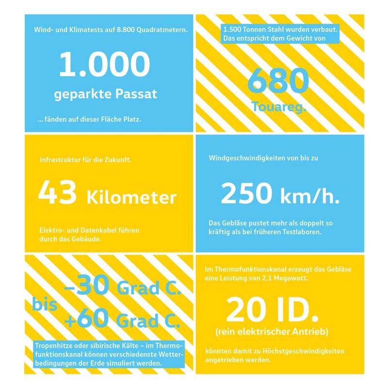 Fakten zum Windkanal-Effizienz-Zentrum